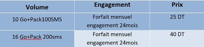 FORFAITS DE LA 4G - POSTPAYE CLE